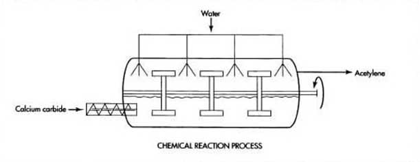 Acetylene Gas Chemical Reaction Process