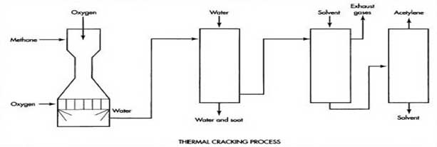Acetylene Gas Thermal Cracking Process