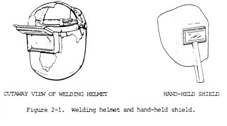 Helmets and Shields